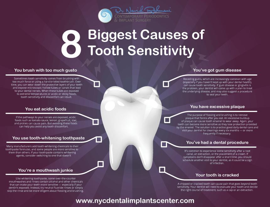 Nyc Dental Implants Center Medical Events